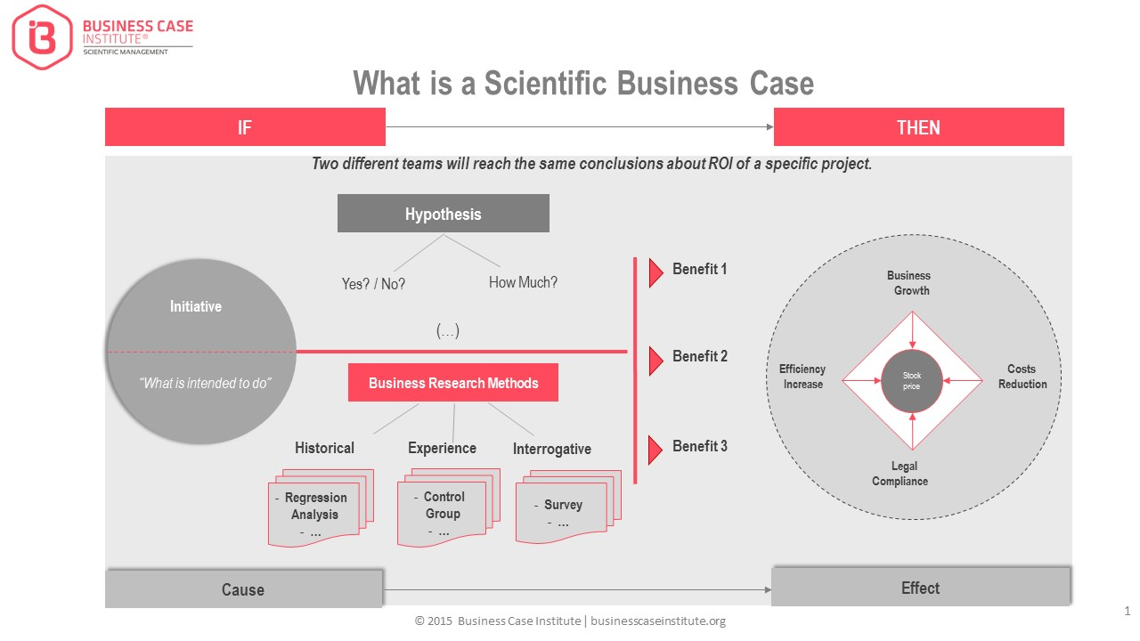 What is a Business Case