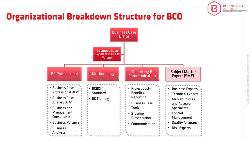 how to create work breakdown structure as cost control